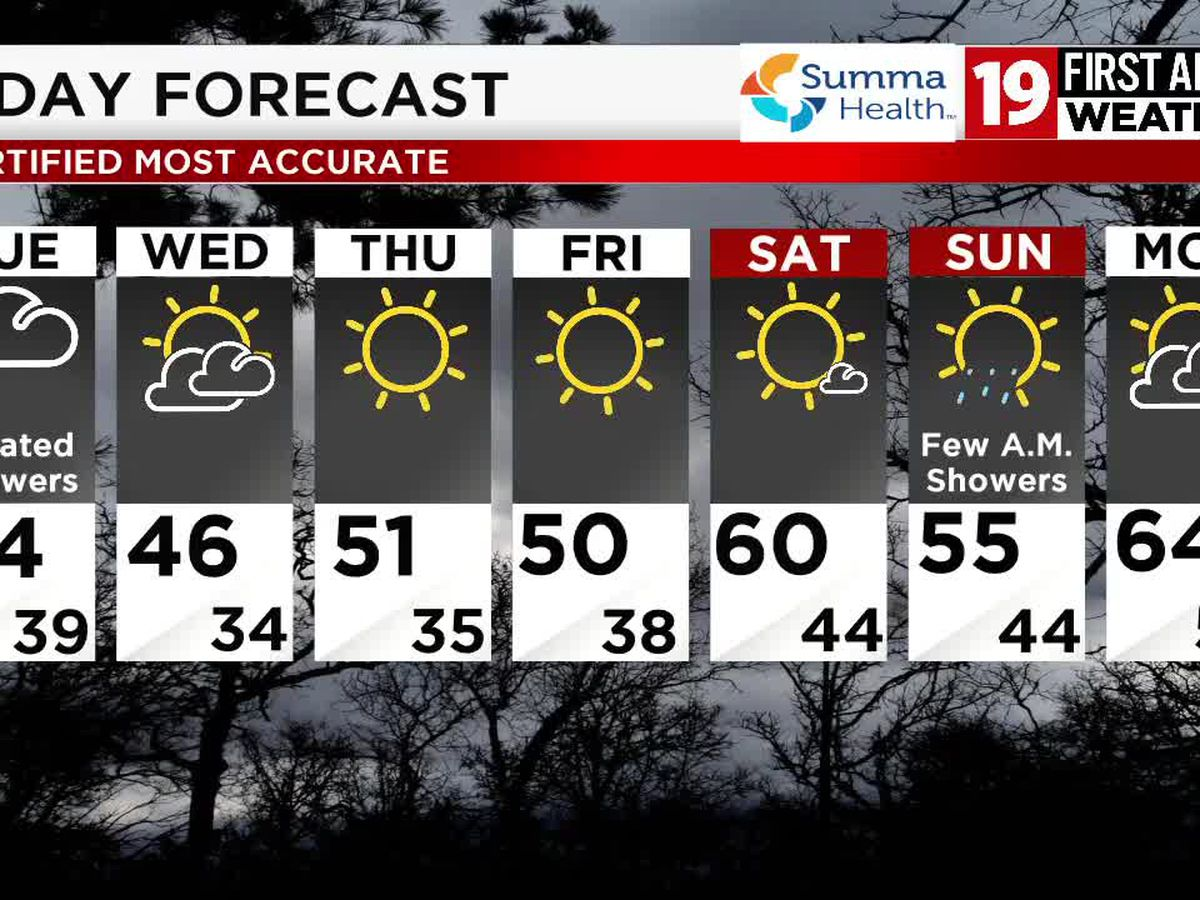 Northeast Ohio weather: Clouds finally begin to clear late Wednesday