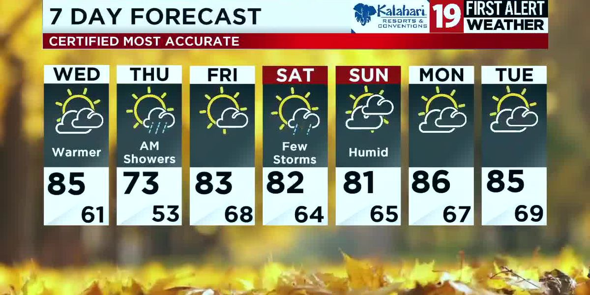 Northeast Ohio weather: Warmer-than-average temperatures hang around for the weekend