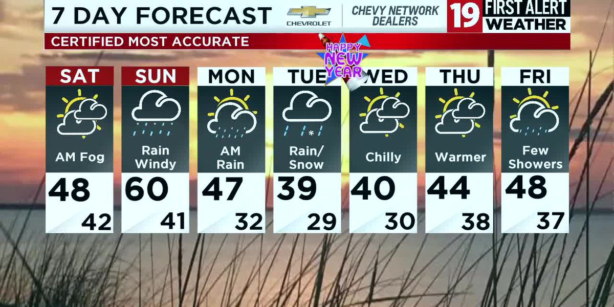 Northeast Ohio weather: Mild temps, rain and some fog this weekend