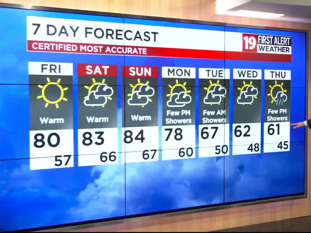 Northeast Ohio weather: Summer-like weekend on tap, turning cooler and more damp next week