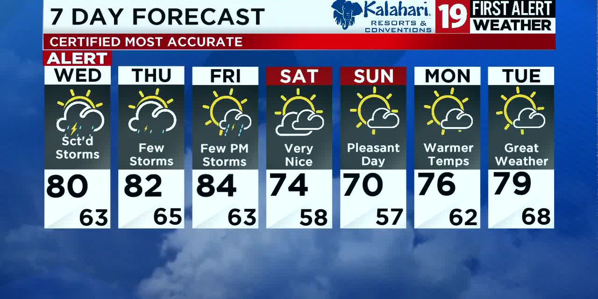 19 First Alert Weather Day: Strong storms move in Wednesday