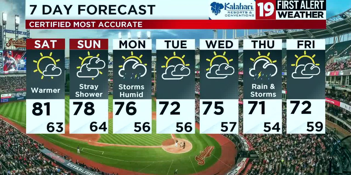 Northeast Ohio weather: Mainly dry, nice end to the weekend