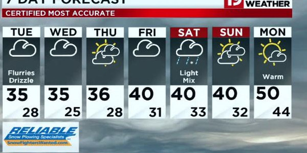 Northeast Ohio weather: More clouds, drizzle and flurries as temperatures hold steads