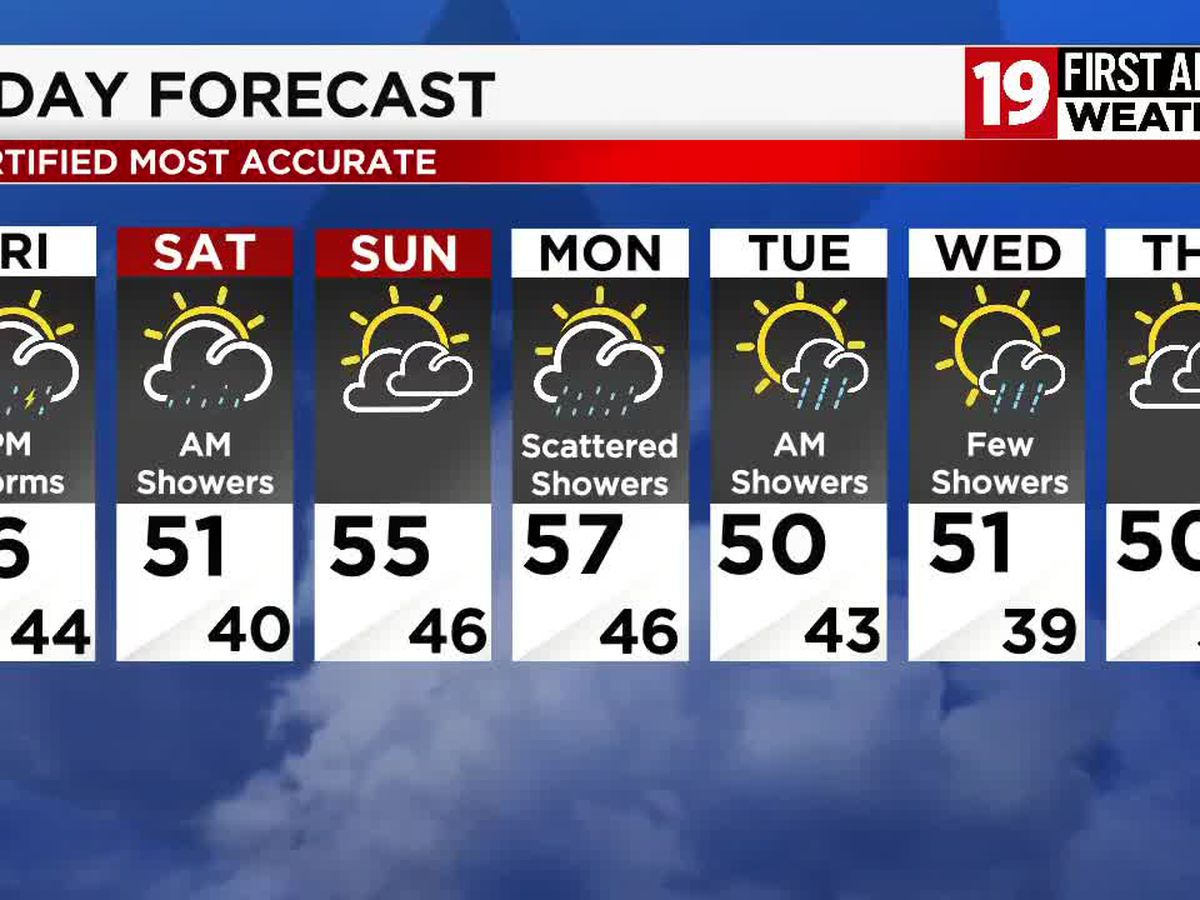 19 First Alert Weather Day Friday: Storms will produce heavy rain and strong winds
