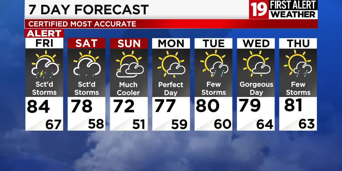 19 First Alert Weather Day Friday: Scattered strong storms will move through during the day