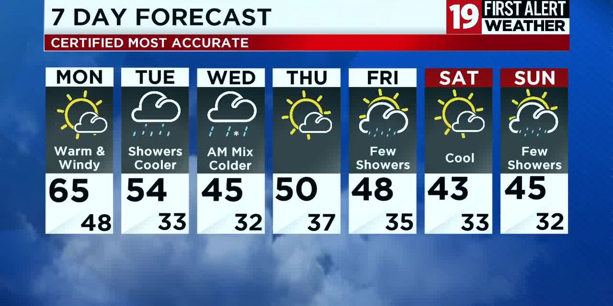 Northeast Ohio weather: Another mild one for Monday