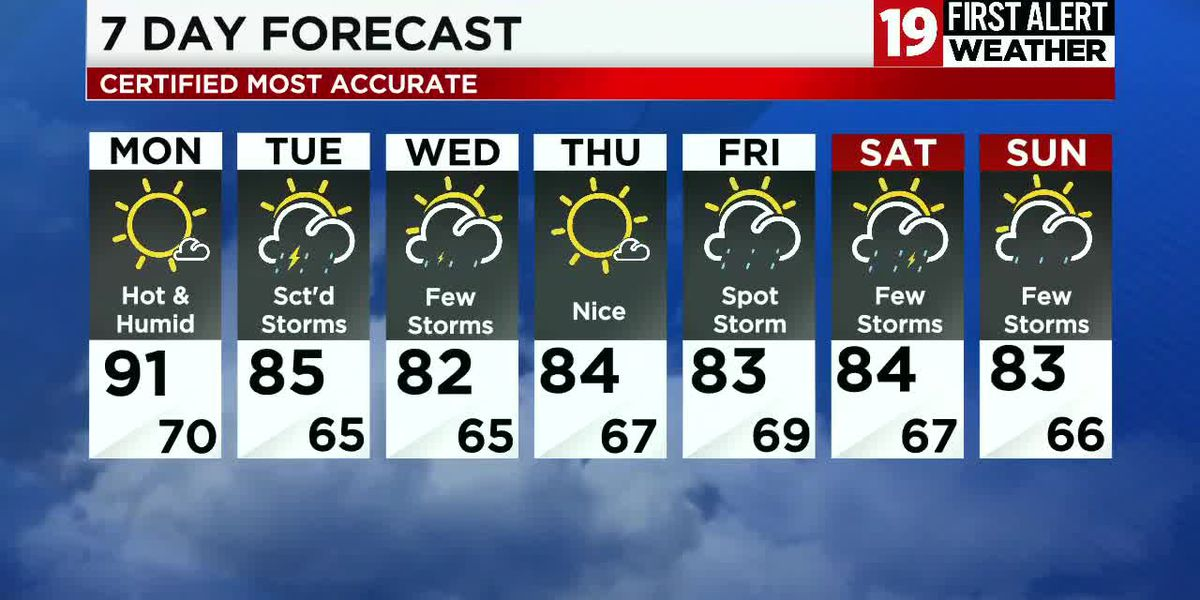 Northeast Ohio weather: Heating up for Monday