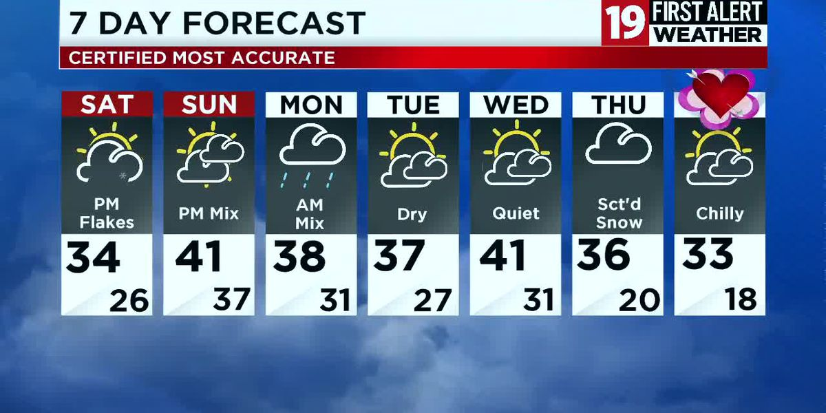 Northeast Ohio Weather: Scattered snow showers continue overnight, more snow showers tomorrow afternoon