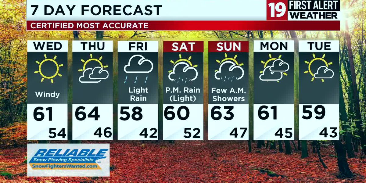 Northeast Ohio Weather: More sun today with wind gusts over 30 mph
