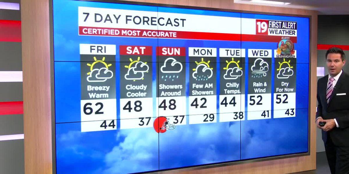 Northeast Ohio weather: Winds finally back off a bit on Friday, rain returns Sunday
