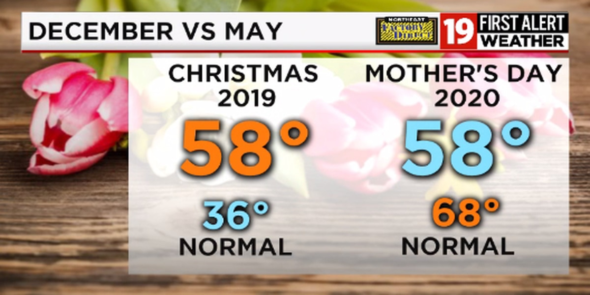 It'll be the same temperature on Mother's Day that it was on Christmas