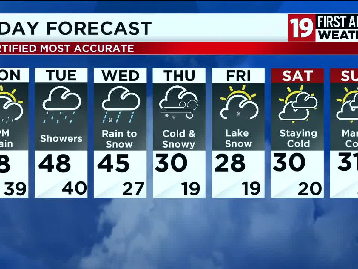 Northeast Ohio weather: Tracking rain for Monday