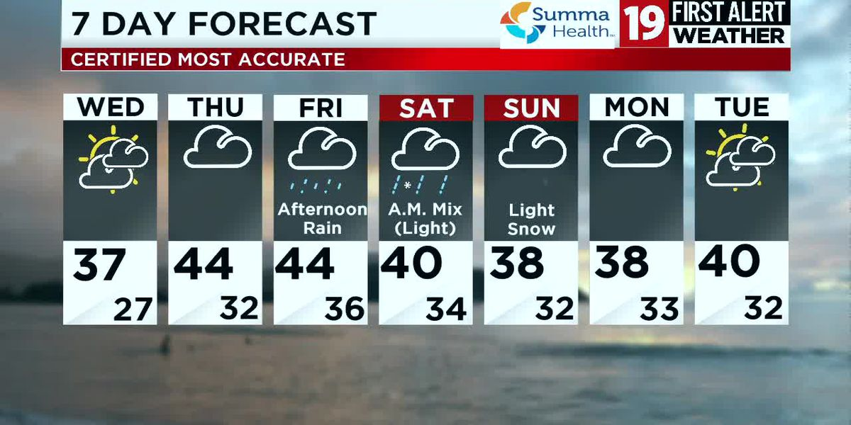 Northeast Ohio weather: Warming up in the short term, rain returns on Friday