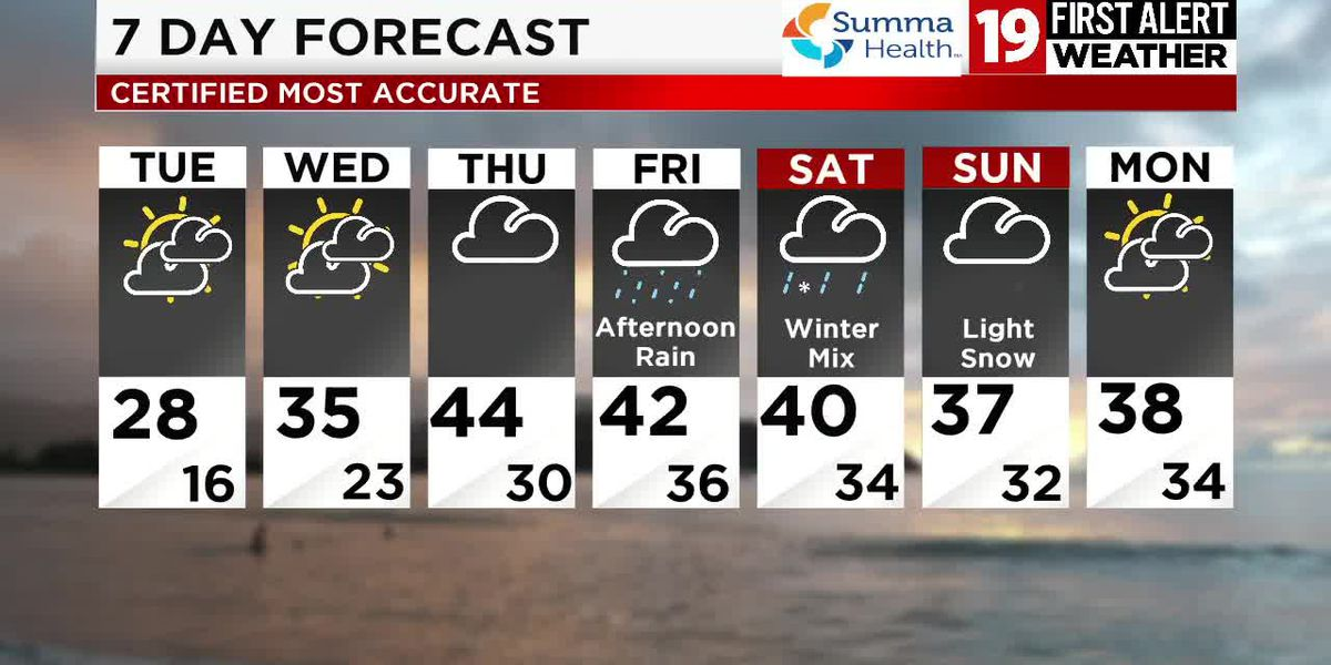 Northeast Ohio weather: Temps stay in the 20s on Tuesday with a mostly cloudy sky