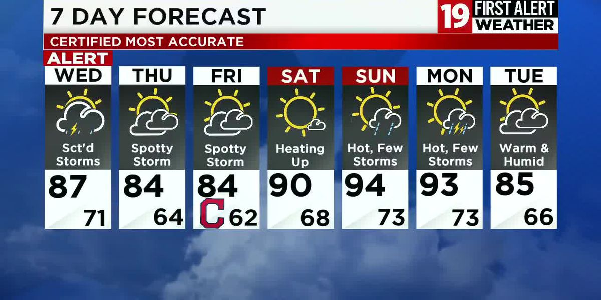 19 First Alert Weather Day: Thunderstorms on Wednesday could have heavy rain, strong winds