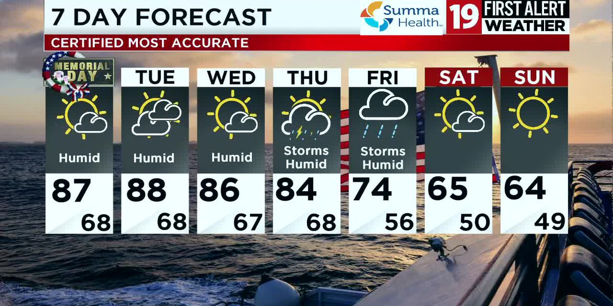 Northeast Ohio weather: Slow Moving Showers and Storms with Us through the Evening