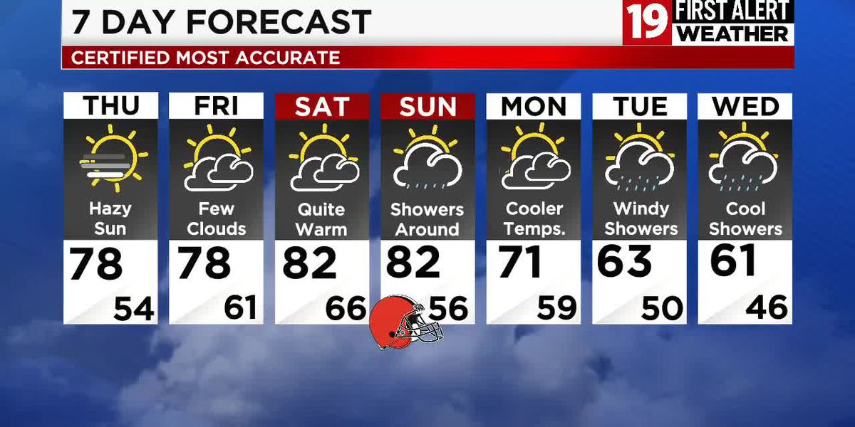 Northeast Ohio weather: Warming up through the weekend, rain returns on Sunday