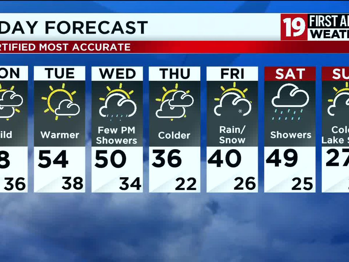 Northeast Ohio weather: Colder for now