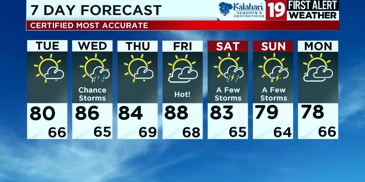 First Alert: Scattered storms expected to pop up Monday evening