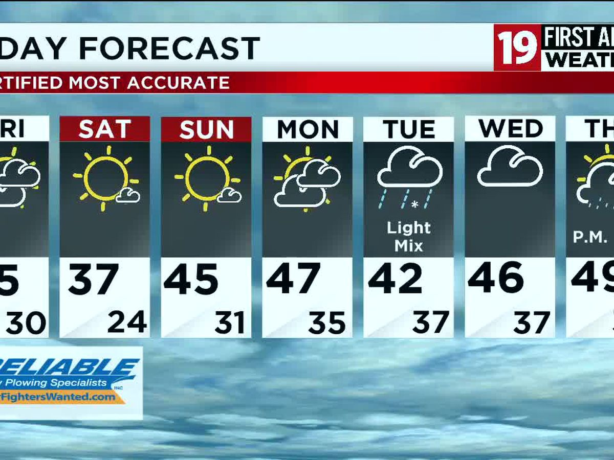 Northeast Ohio weather: Temperatures remain below normal, a few snow showers move through overnight