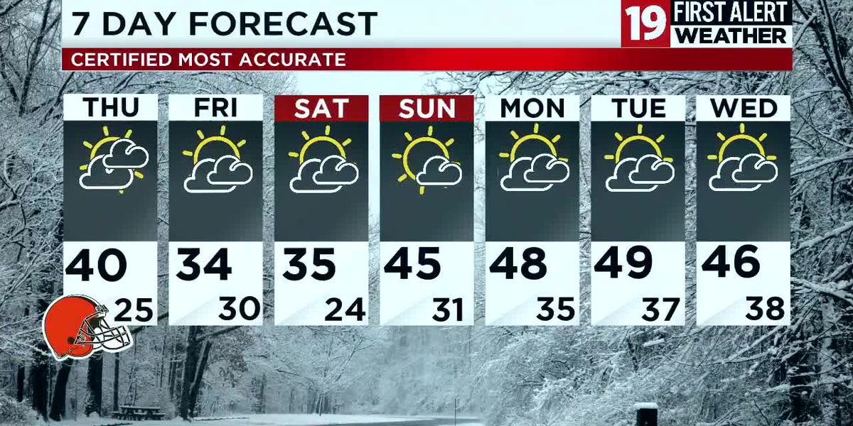 Northeast Ohio weather: Back into the 40s by Thursday