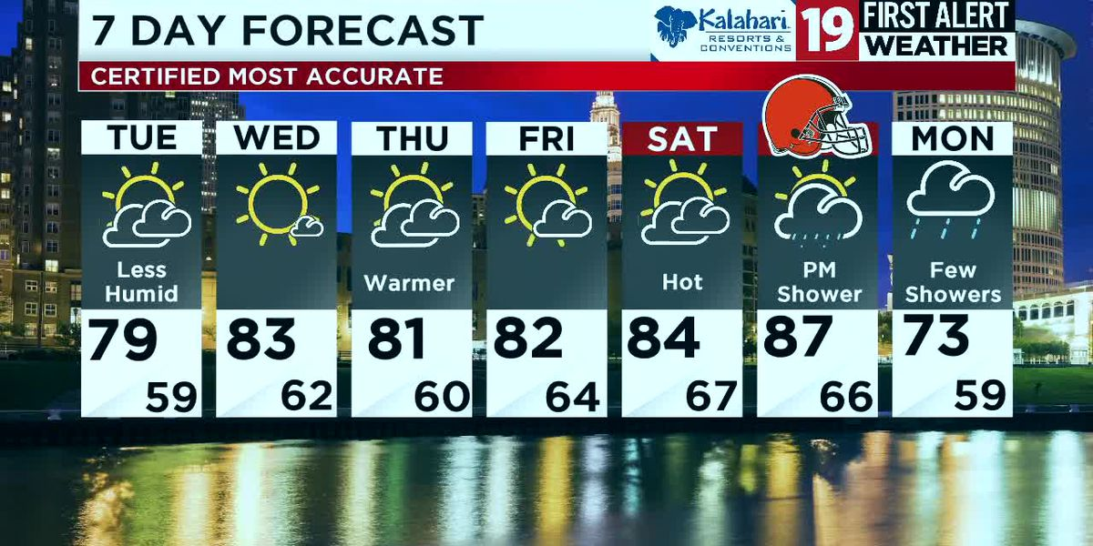 Northeast Ohio weather: Clouds clear tonight for a more comfortable Tuesday
