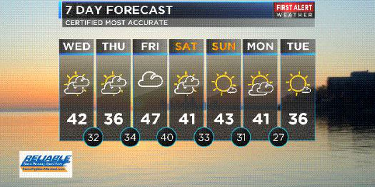 Northeast Ohio Weather: A south breeze to bring milder air today