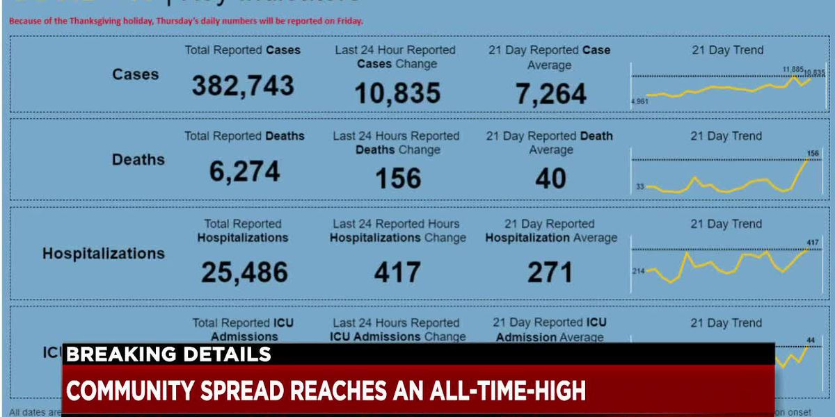 Community spread of COVID-19 cases reaches an all-time high in Ohio - clipped version