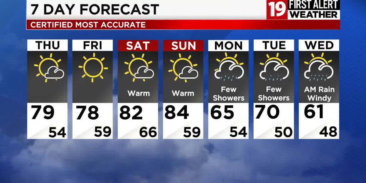Northeast Ohio weather: Summertime temperatures linger through the weekend, dry until Sunday night